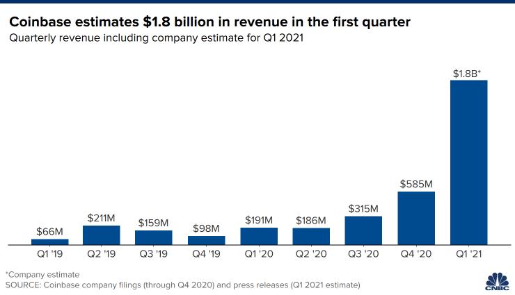 Coinbase estimates. Source: CNBC.