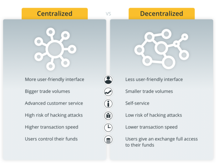 Main differences between centralized and decentralized exchanges. Source: Cointelegraph