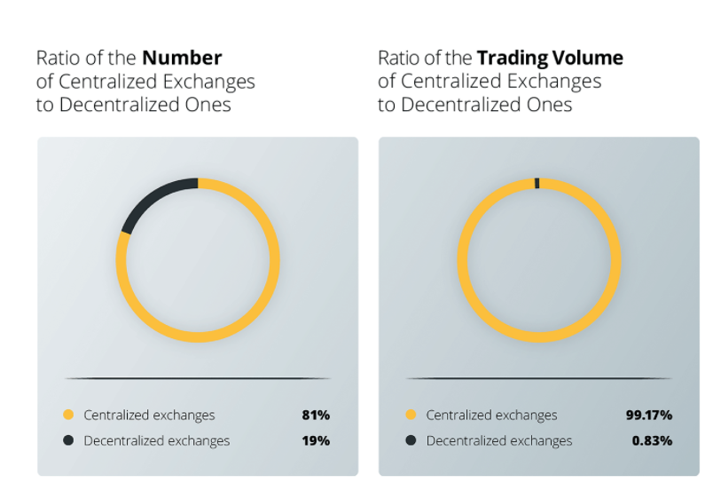 Ratio of number and trading volume of Centralized Exchange to Descentralized ones. Source: TokenInsight