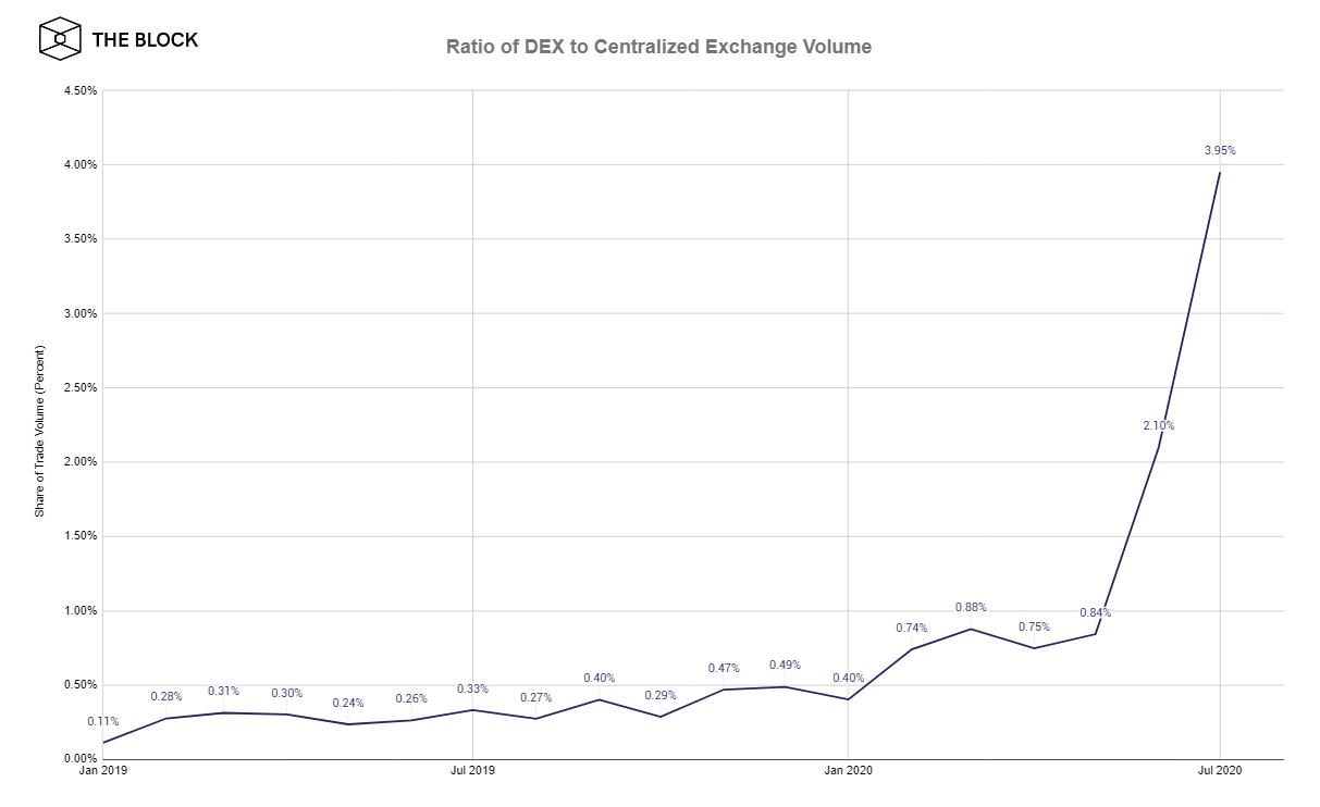 Ratio of DEX to Centralized Exchange volume. Source: The Block.