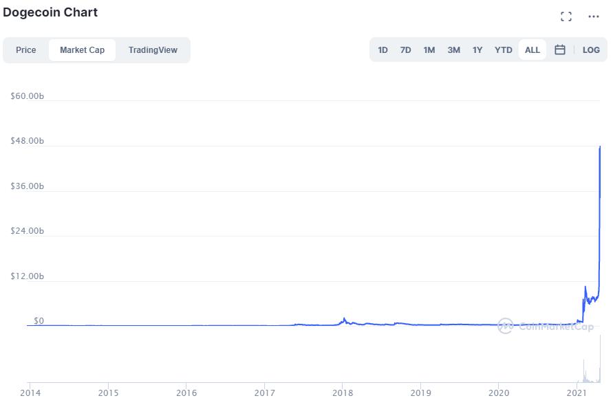 Dogecoin chart. Source: CoinMarketCap