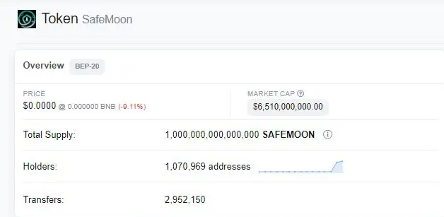 SafeMoon holders. Source: Livecoins.