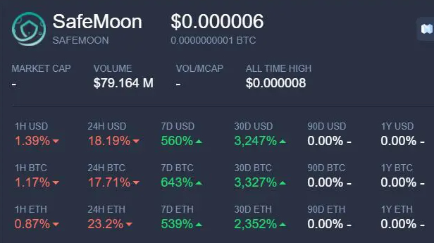 SafeMoon valuation in 30 days. Source: Livecoins.