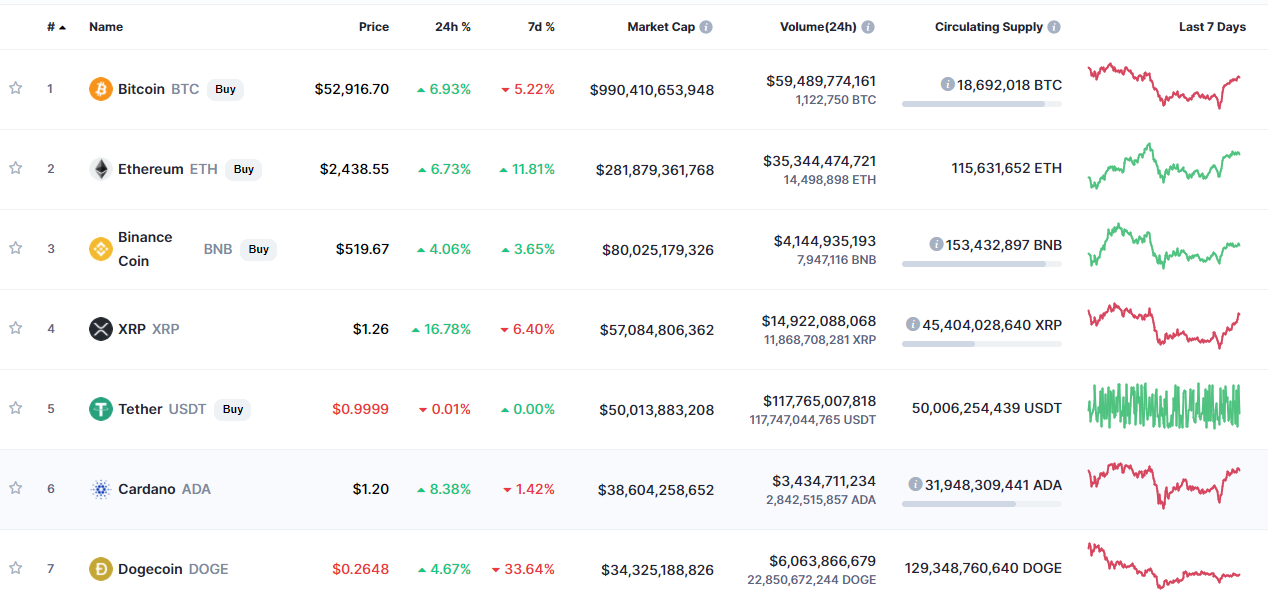 Today's Cryptocurrency Prices by Market Cap. Source: CoinMarketCap.