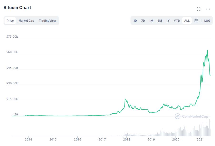 Bitcoin price. Source: CoinMarketCap.