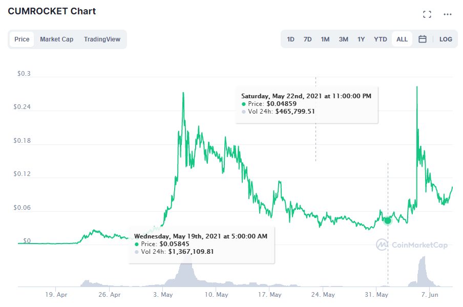 CumRocket price. Source: CoinMarketCap.