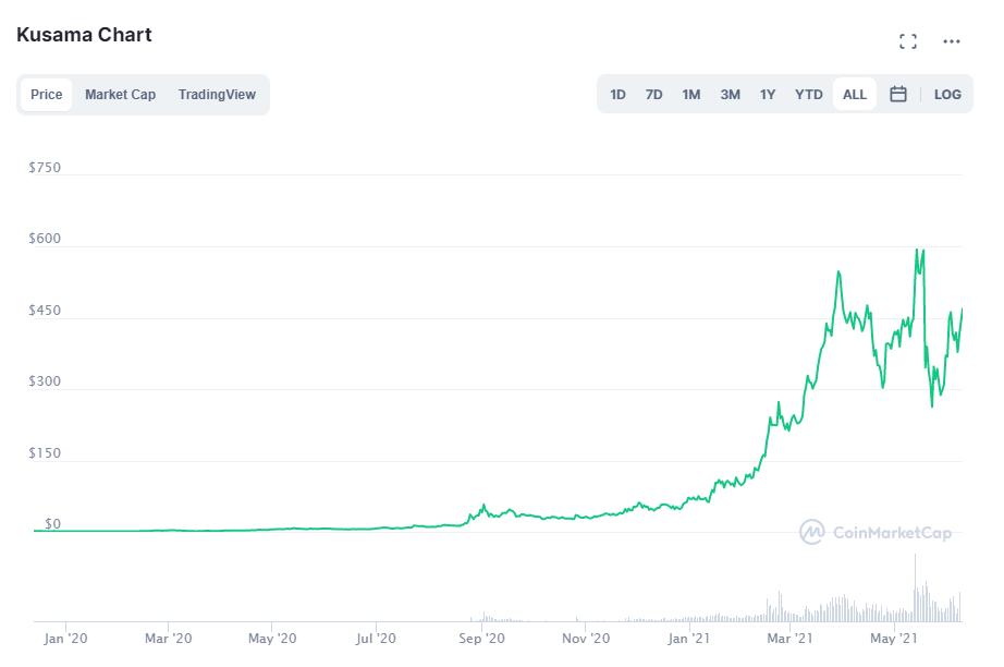 Kusama coin price. Source: CoinMarketCap.