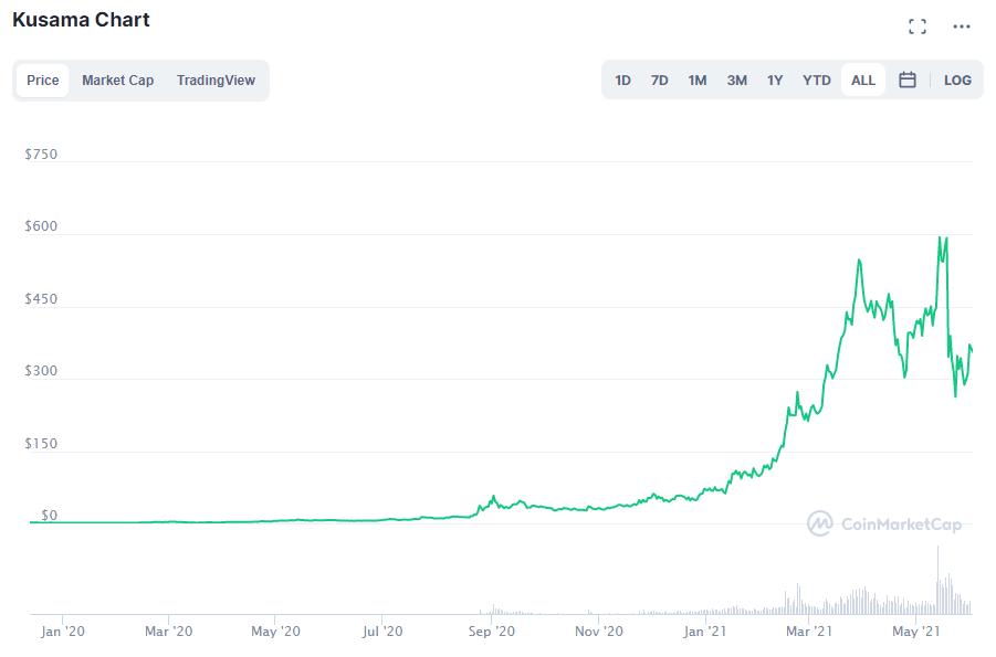 KSM price. Source: CoinMarketCap.